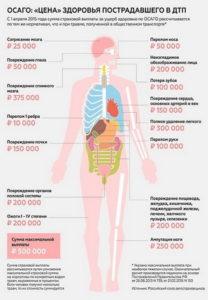 Экспертиза по установлению утраты трудоспособности в связи с заболеваниями