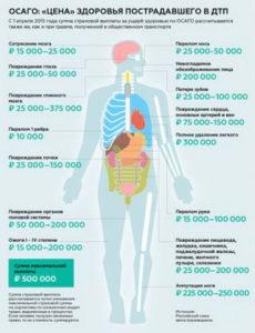 Экспертиза по определению причиненного вреда здоровью средней степени